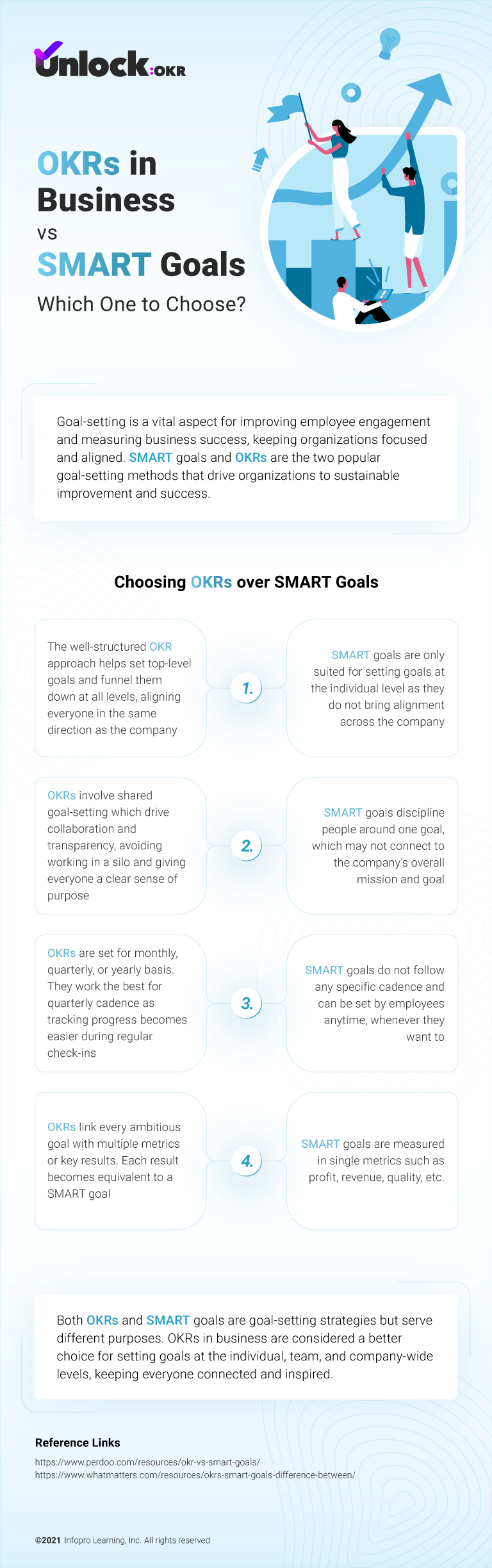 OKRs in Business Vs SMART Goals- Which One to Choose?